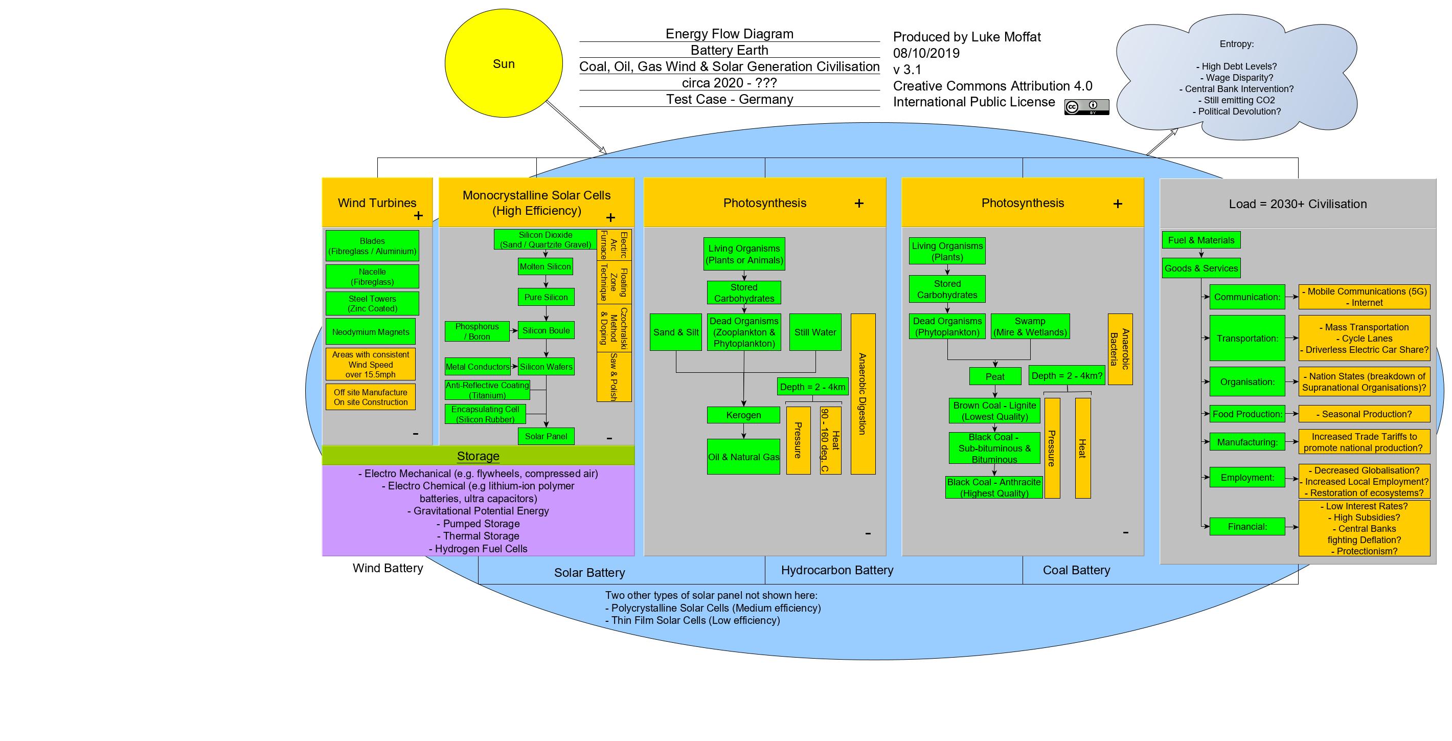 Battery Earth (Wind, Solar & Back Up) v3-1 INCOSE Slide 4
