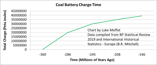 Coal Battery Charge Time