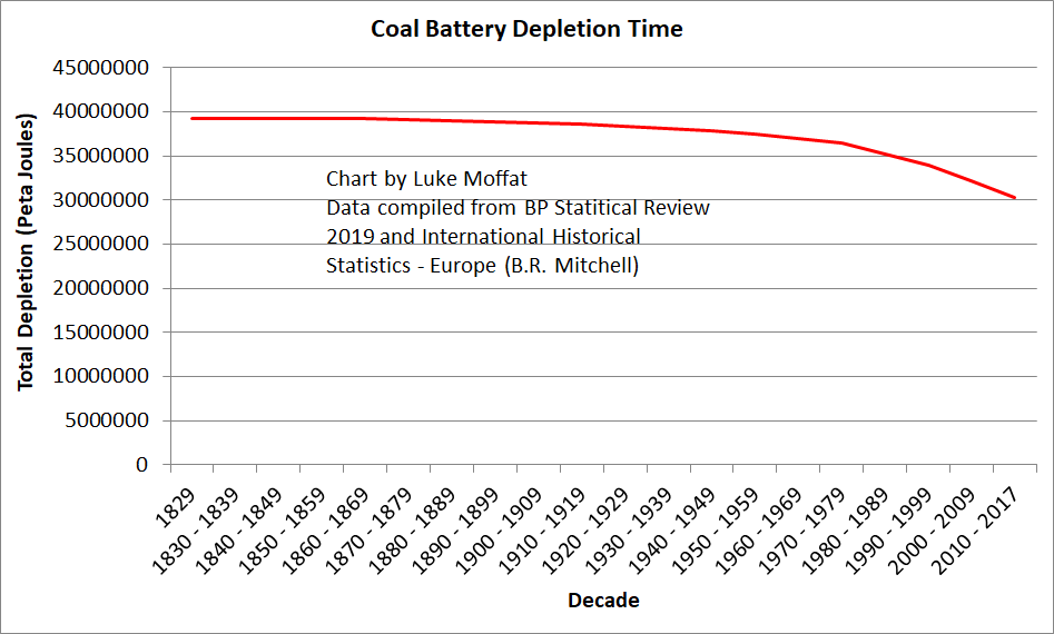 Coal Battery Depletion Time