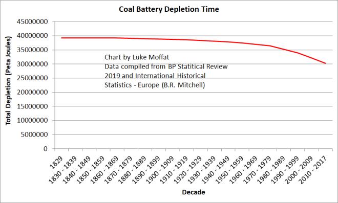 Coal Battery Depletion Time