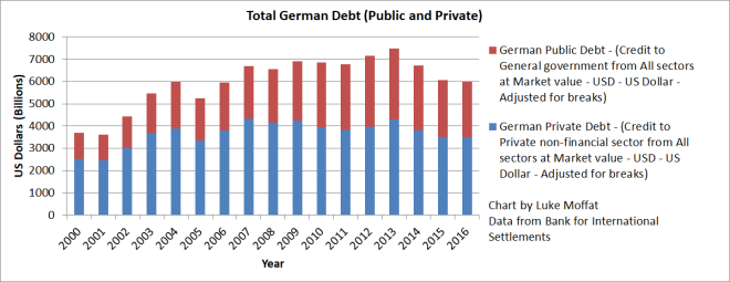 German Debt