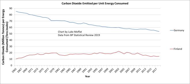 German v Finnish Battery CO2 Performance